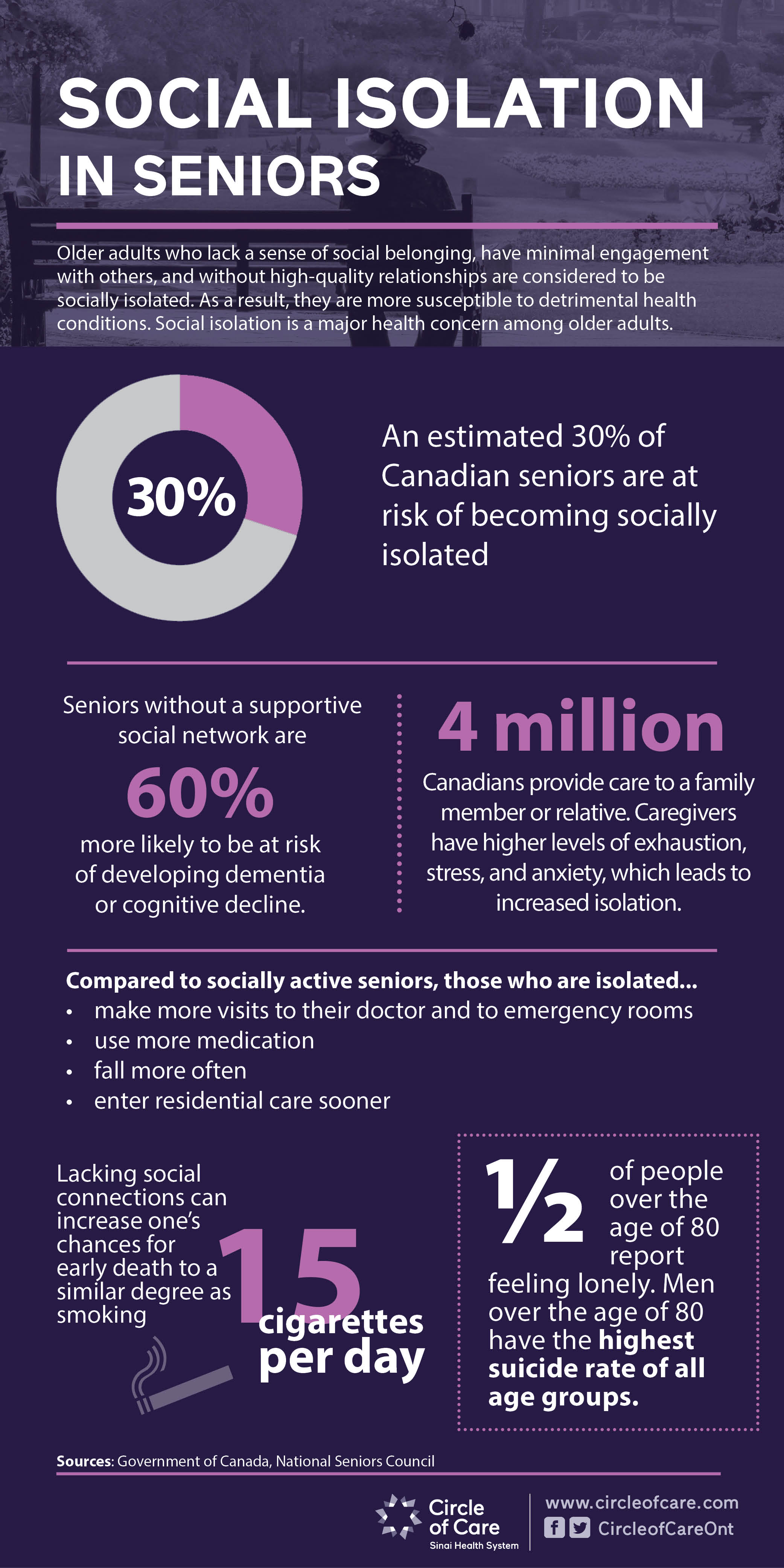 Infographic about social isolation