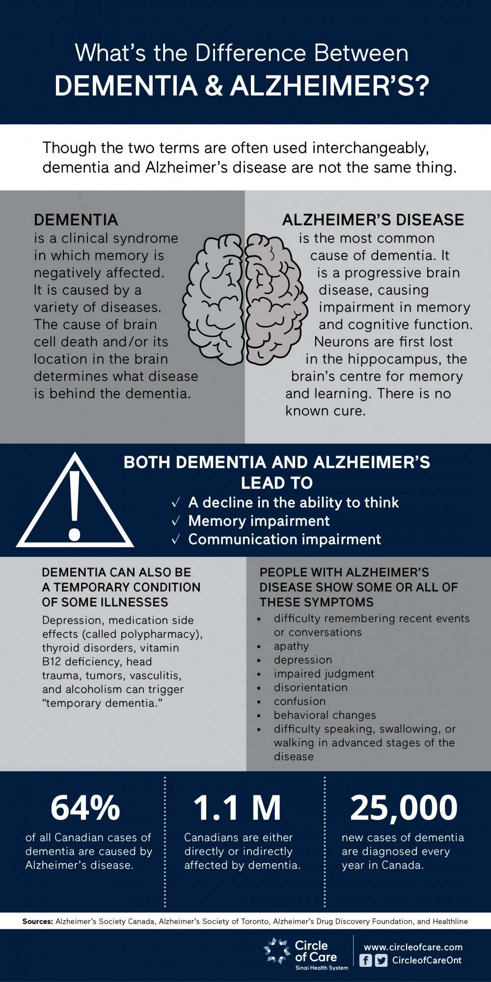 Infographic explaining the difference between Dementia and Alzheimer's disease