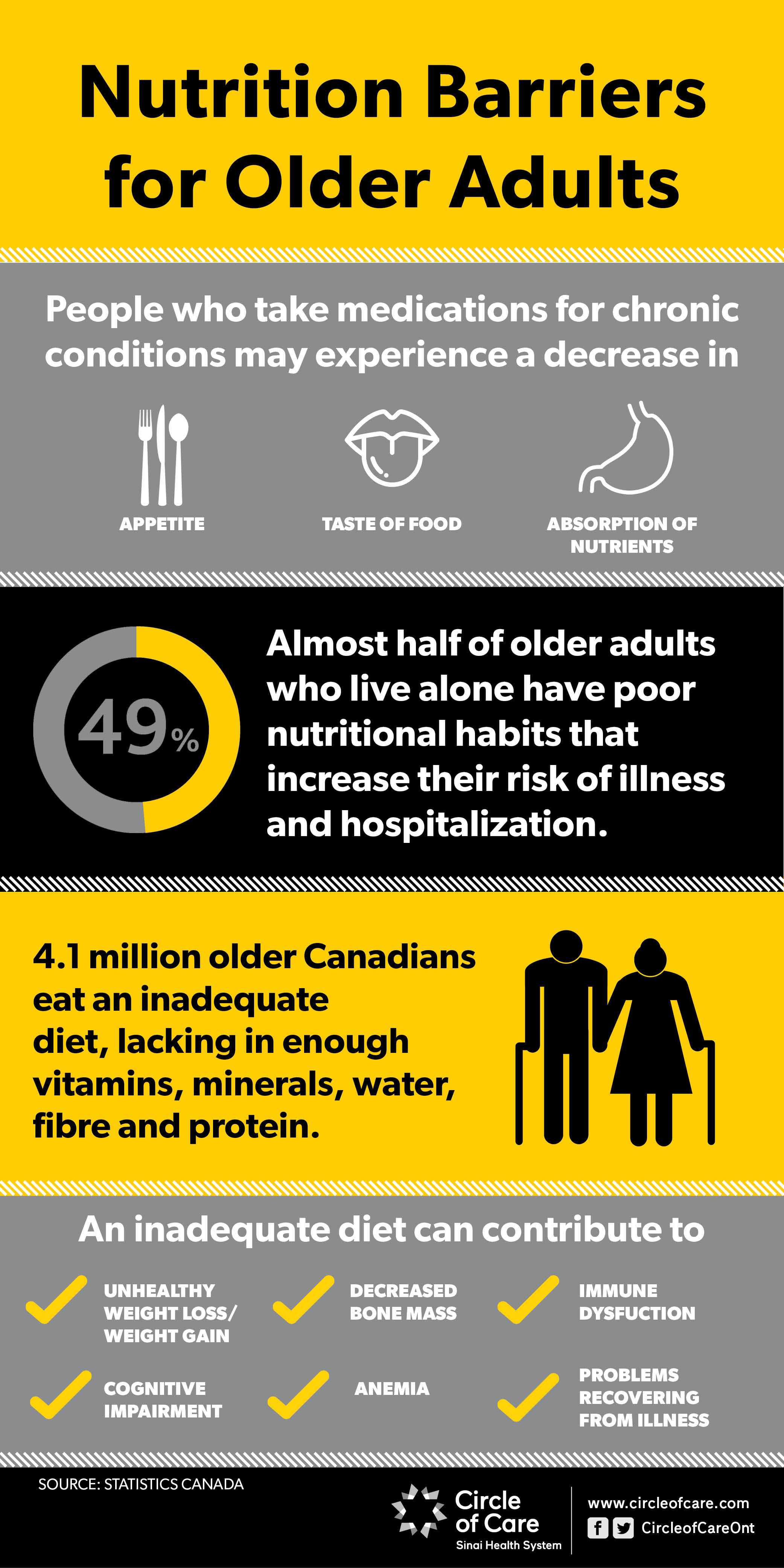 Infographic about nutrition barriers for Older Adults