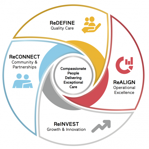 ReDefine, ReAlign, ReInvest, ReConnect Care